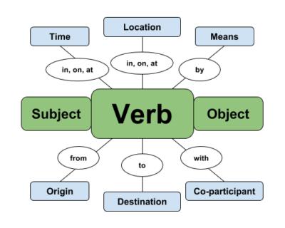 ساختار جمله در زبان