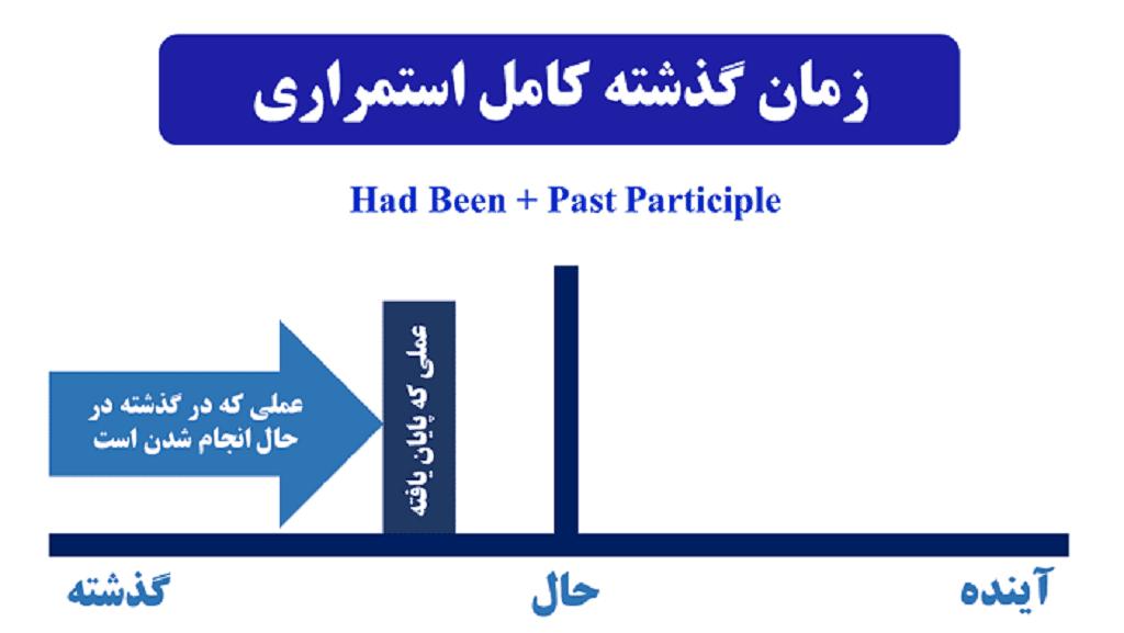 زمان گذشته کامل استمراری در زبان